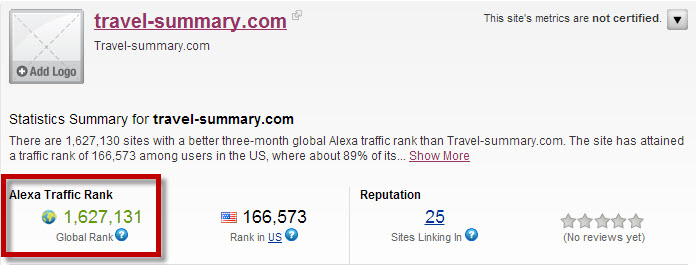 My Alexa.com ranking. That's a bad score apparently.