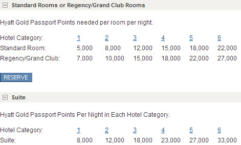 The standard Hyatt Award/Reward chart.