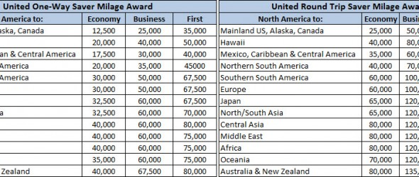 The standard United Award Chart for one-way and round trip redemptions.