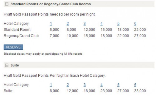 The Hyatt award chart is very reasonable.