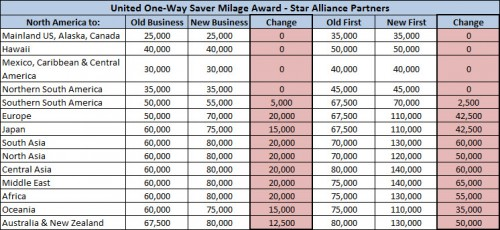 United Airlines' devalued Star Alliance award chart.