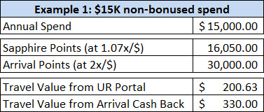 Points earned on $15K worth of spend in non-bonus categories.