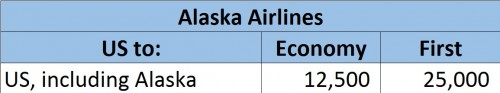 Alaska Airlines Domestic Award Chart