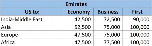 Alaska Airlines Emirates Award Chart